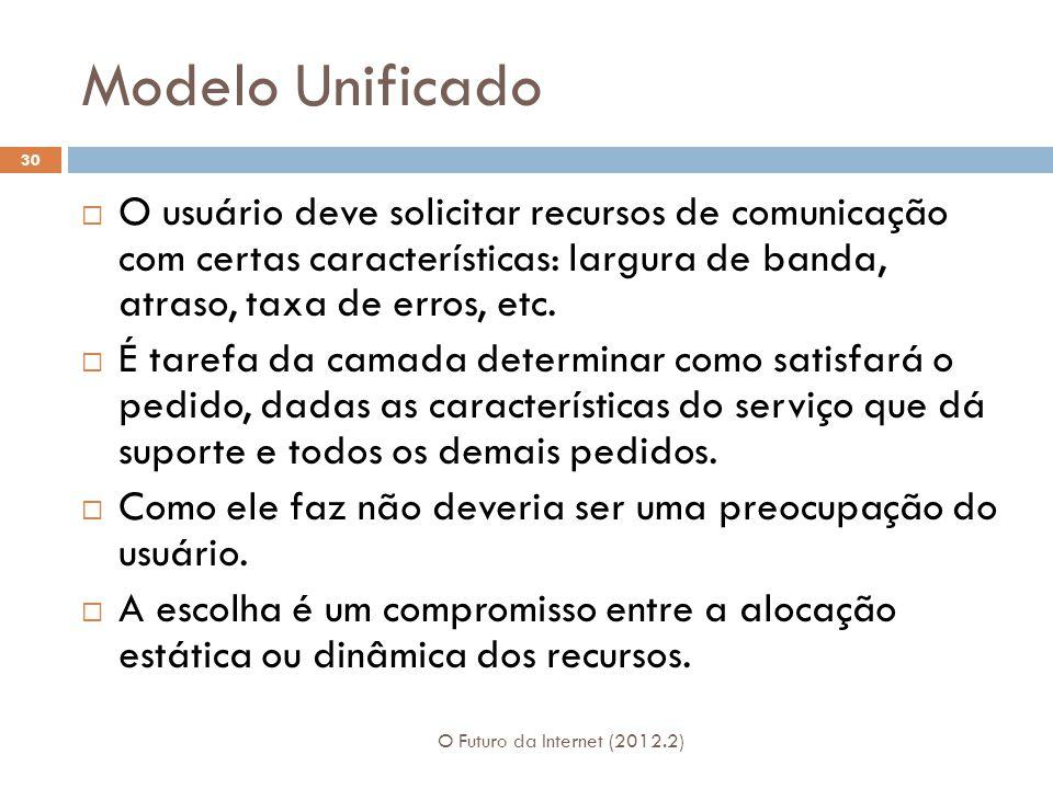 Modelo Unificado O Futuro da Internet (2012.2) 30  O usuário deve solicitar recursos de comunicação com certas características: largura de banda, atraso, taxa de erros, etc.