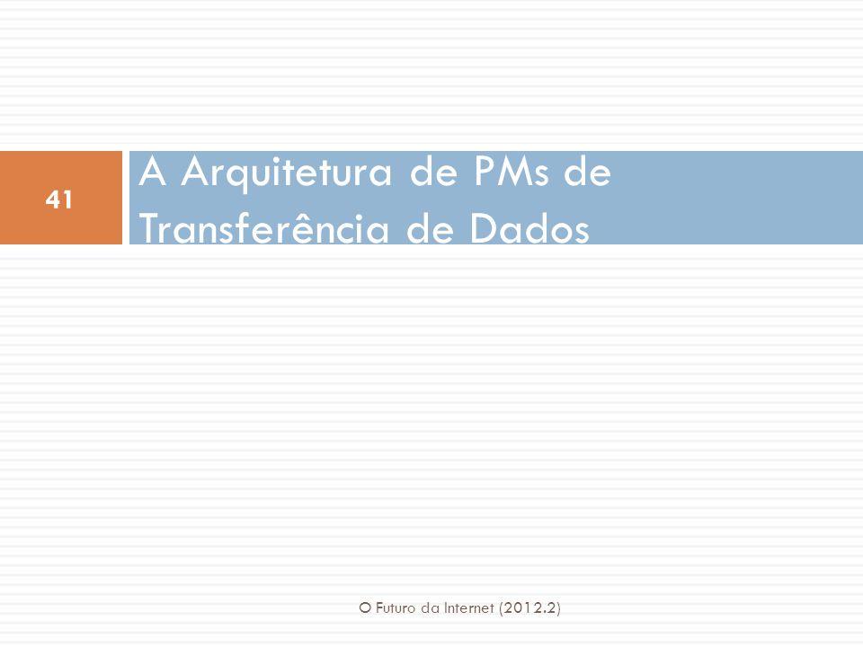 A Arquitetura de PMs de Transferência de Dados 41 O Futuro da Internet (2012.2)