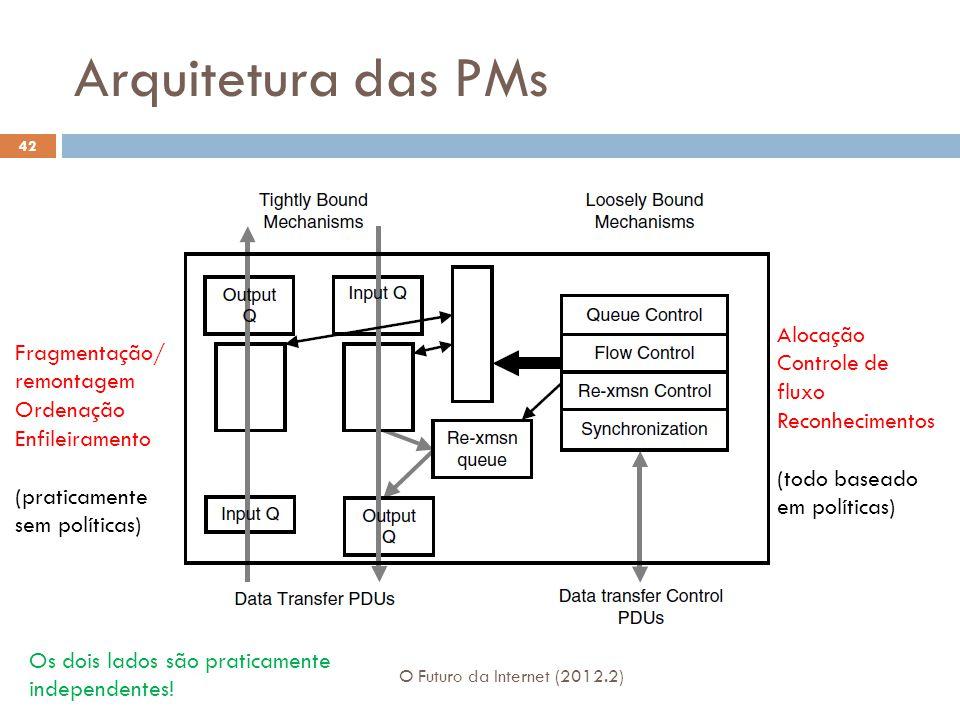 Arquitetura das PMs O Futuro da Internet (2012.2) 42 Fragmentação/ remontagem Ordenação Enfileiramento (praticamente sem políticas) Alocação Controle