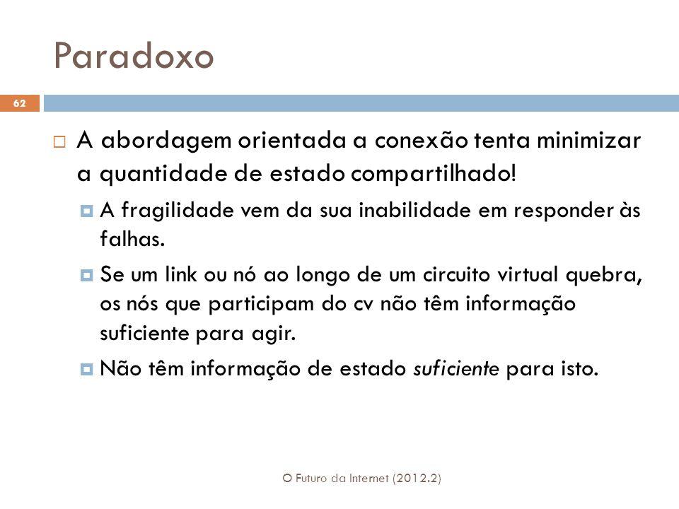 Paradoxo O Futuro da Internet (2012.2) 62  A abordagem orientada a conexão tenta minimizar a quantidade de estado compartilhado!  A fragilidade vem
