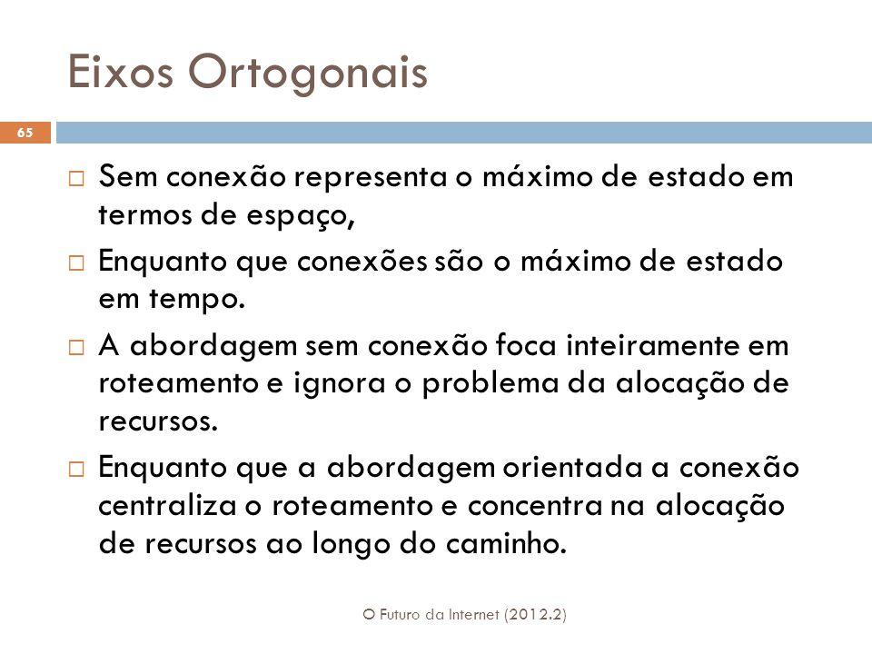 Eixos Ortogonais O Futuro da Internet (2012.2) 65  Sem conexão representa o máximo de estado em termos de espaço,  Enquanto que conexões são o máximo de estado em tempo.
