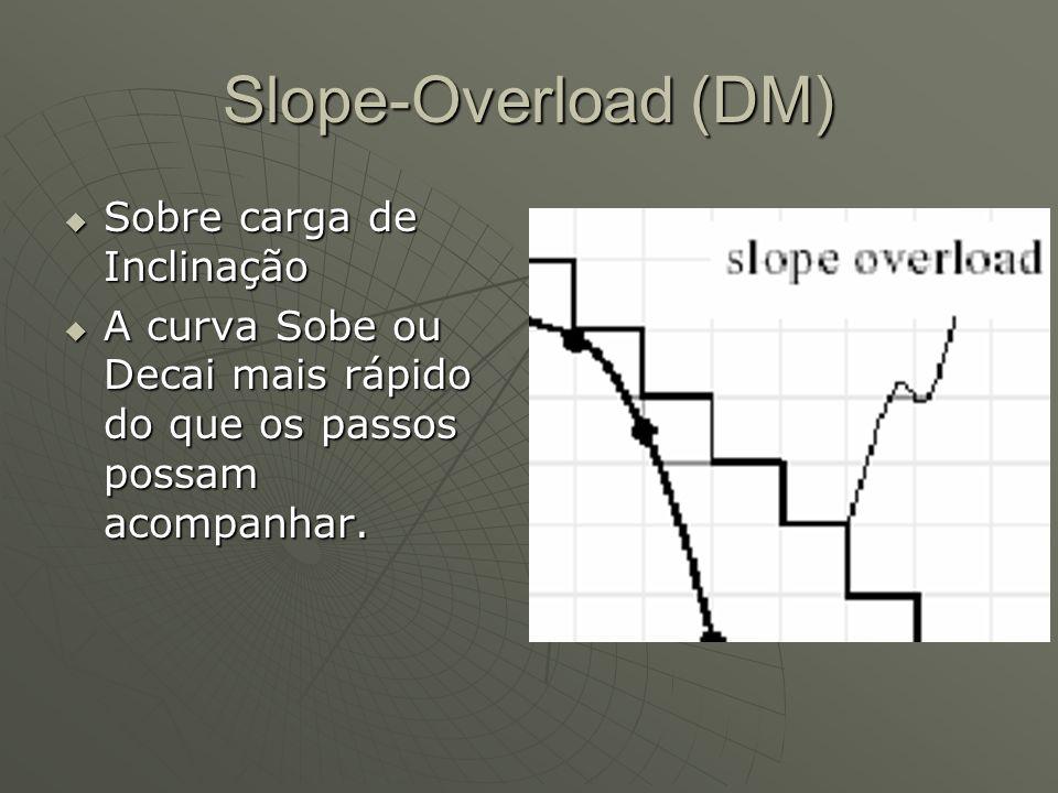 Slope-Overload (DM)  Sobre carga de Inclinação  A curva Sobe ou Decai mais rápido do que os passos possam acompanhar.