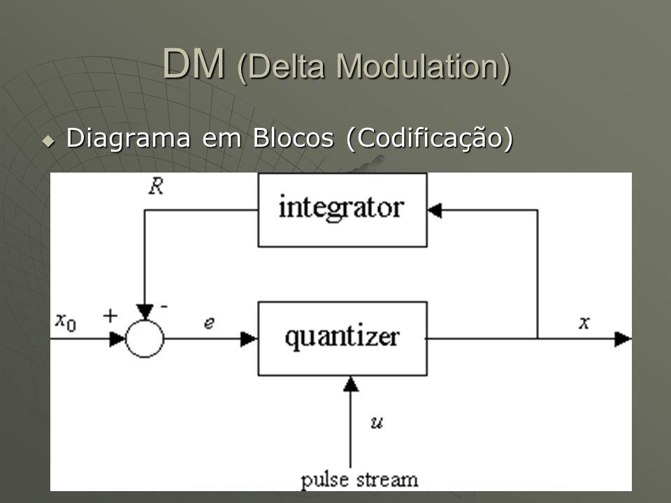 DM (Delta Modulation)  Diagrama em Blocos (Codificação)