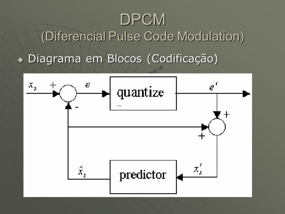 DM (Delta Modulation)  Diferença Fixa: Passo, Step ou DeltaPasso, Step ou Delta  Estados: Sobe ou Desce (1 e 0)Sobe ou Desce (1 e 0)  Slope-Overload  Granular Error  Input / Output
