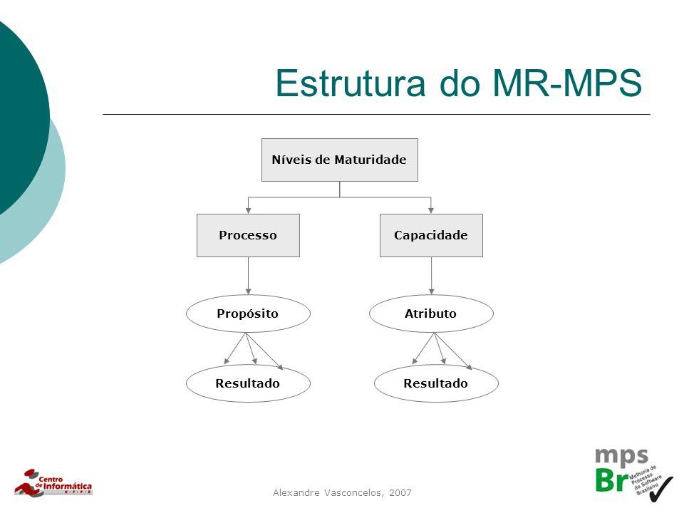 Alexandre Vasconcelos, 2007 Estrutura do MR-MPS Níveis de Maturidade ProcessoCapacidade Propósito Resultado Atributo Resultado