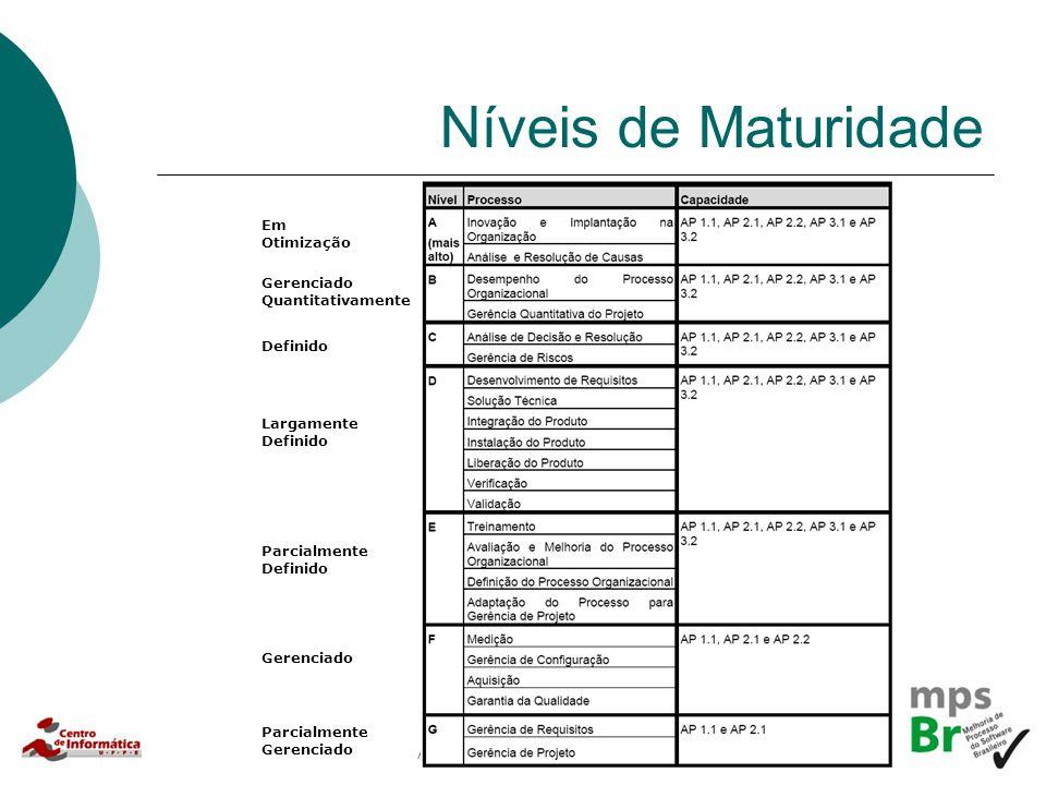 Alexandre Vasconcelos, 2007 Níveis de Maturidade Em Otimização Gerenciado Quantitativamente Definido Largamente Definido Parcialmente Definido Gerenci