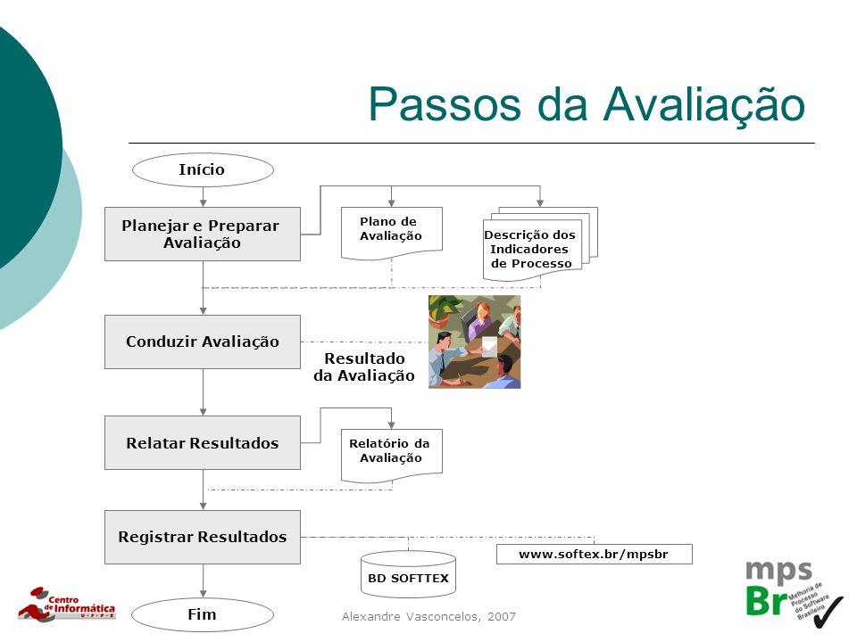 Alexandre Vasconcelos, 2007 Passos da Avaliação Planejar e Preparar Avaliação Início Conduzir Avaliação Relatar Resultados Registrar Resultados Fim Pl