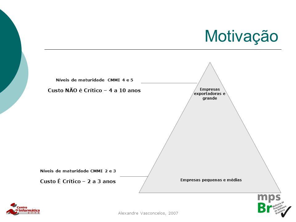 Alexandre Vasconcelos, 2007 Motivação Empresas exportadoras e grande Empresas pequenas e médias Níveis de maturidade CMMI 2 e 3 Custo É Crítico – 2 a