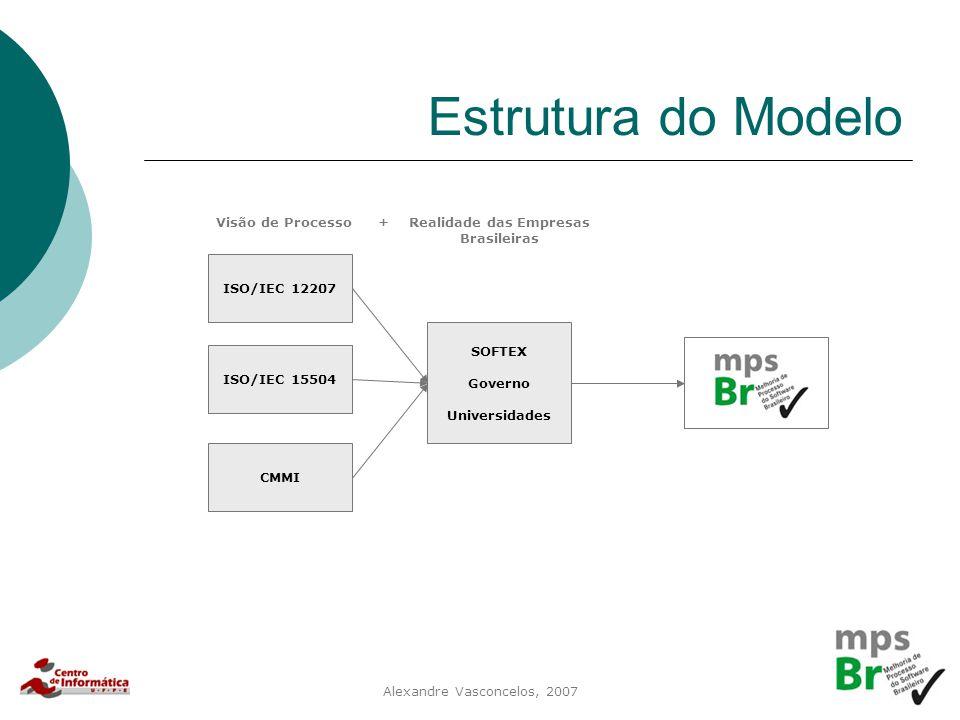 Alexandre Vasconcelos, 2007 Estrutura do Modelo ISO/IEC 12207 ISO/IEC 15504 CMMI SOFTEX Governo Universidades Realidade das Empresas Brasileiras Visão