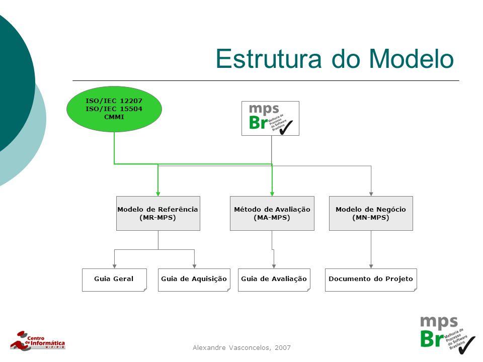 Alexandre Vasconcelos, 2007 Estrutura do Modelo Modelo de Referência (MR-MPS) Método de Avaliação (MA-MPS) Modelo de Negócio (MN-MPS) Guia GeralGuia d