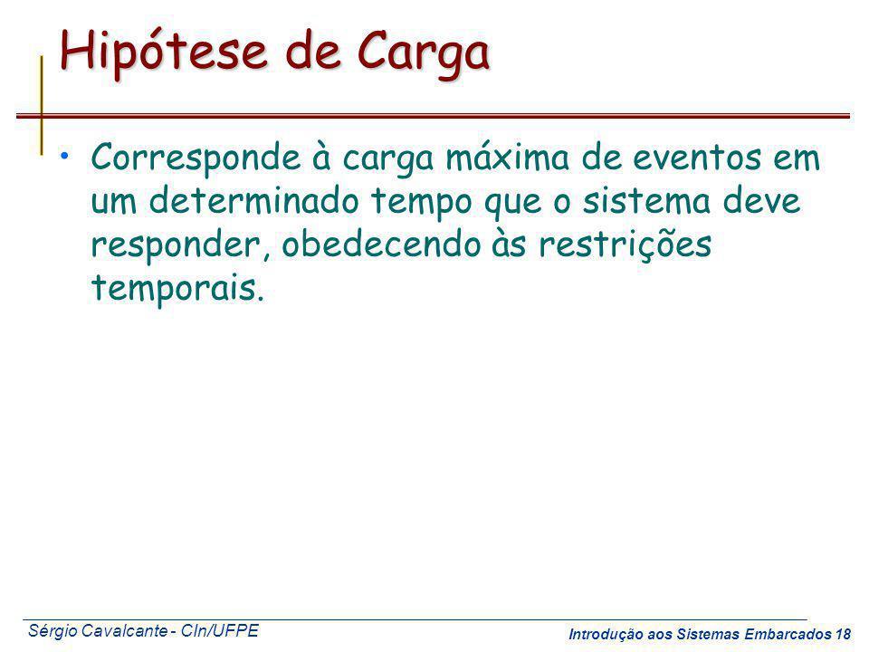 Sérgio Cavalcante - CIn/UFPE Introdução aos Sistemas Embarcados 18 Hipótese de Carga Corresponde à carga máxima de eventos em um determinado tempo que
