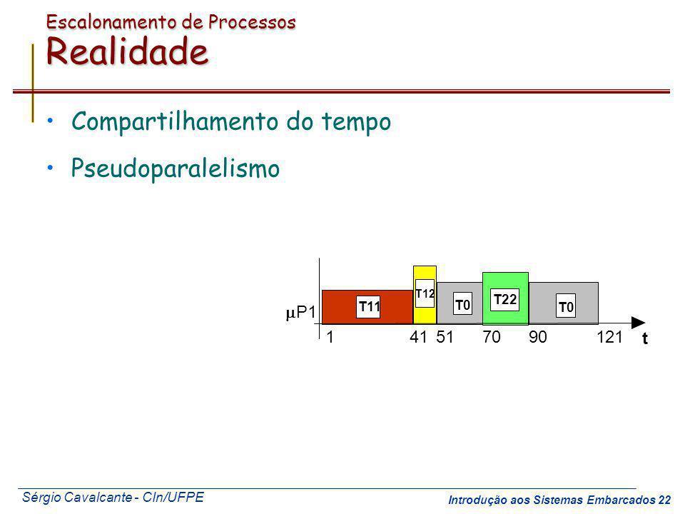 Sérgio Cavalcante - CIn/UFPE Introdução aos Sistemas Embarcados 22 Escalonamento de Processos Realidade Compartilhamento do tempo Pseudoparalelismo T1