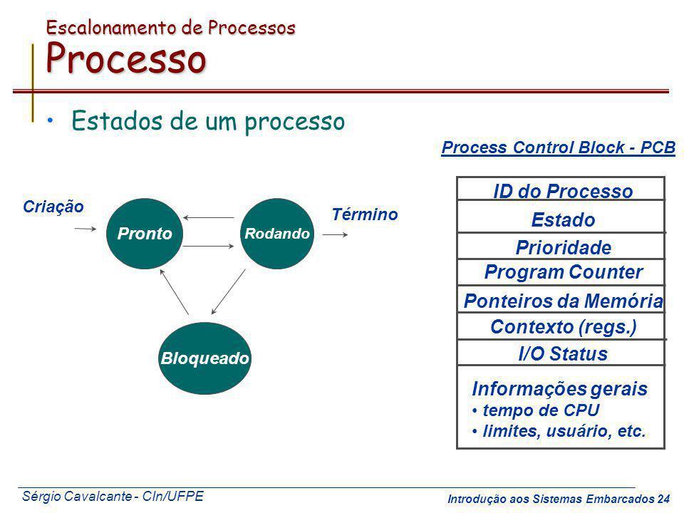 Sérgio Cavalcante - CIn/UFPE Introdução aos Sistemas Embarcados 24 Escalonamento de Processos Processo Estados de um processo Pronto Rodando Bloqueado