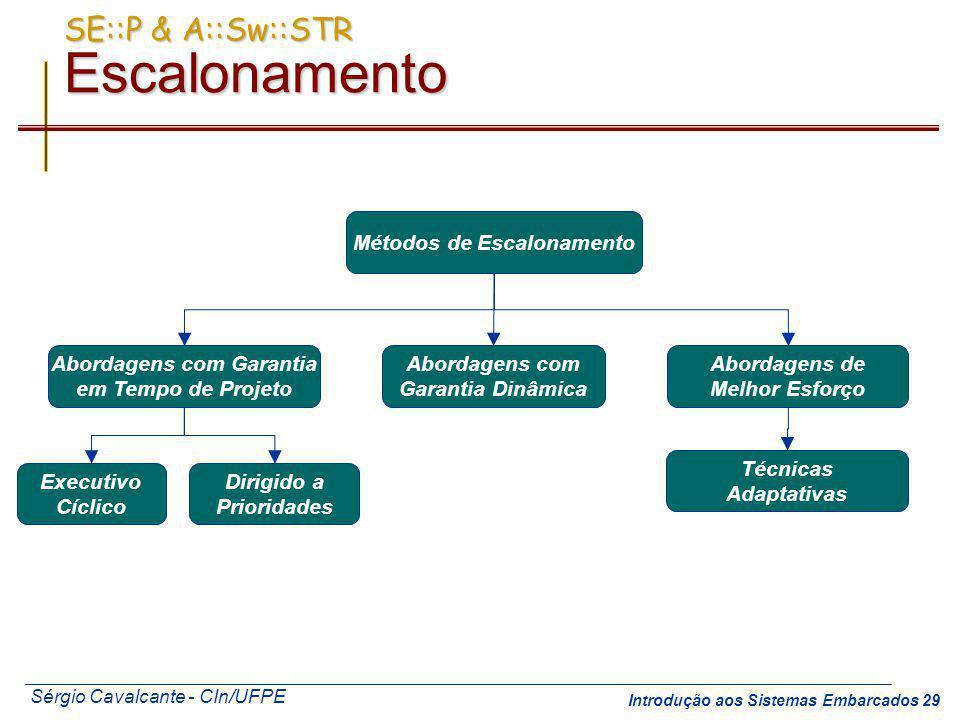 Sérgio Cavalcante - CIn/UFPE Introdução aos Sistemas Embarcados 29 Abordagens de Melhor Esforço Abordagens com Garantia em Tempo de Projeto Executivo