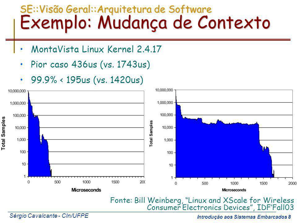 Sérgio Cavalcante - CIn/UFPE Introdução aos Sistemas Embarcados 8 SE::Visão Geral::Arquitetura de Software Exemplo: Mudança de Contexto MontaVista Lin