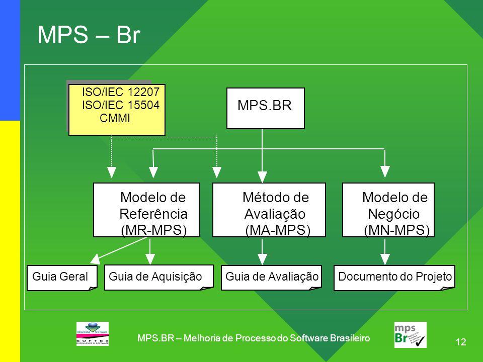 12 MPS – Br MPS.BR Modelo de Negócio (MN-MPS) Método de Avaliação (MA-MPS) ISO/IEC 12207 ISO/IEC 15504 CMMI Guia de Aquisição Guia Geral Modelo de Ref