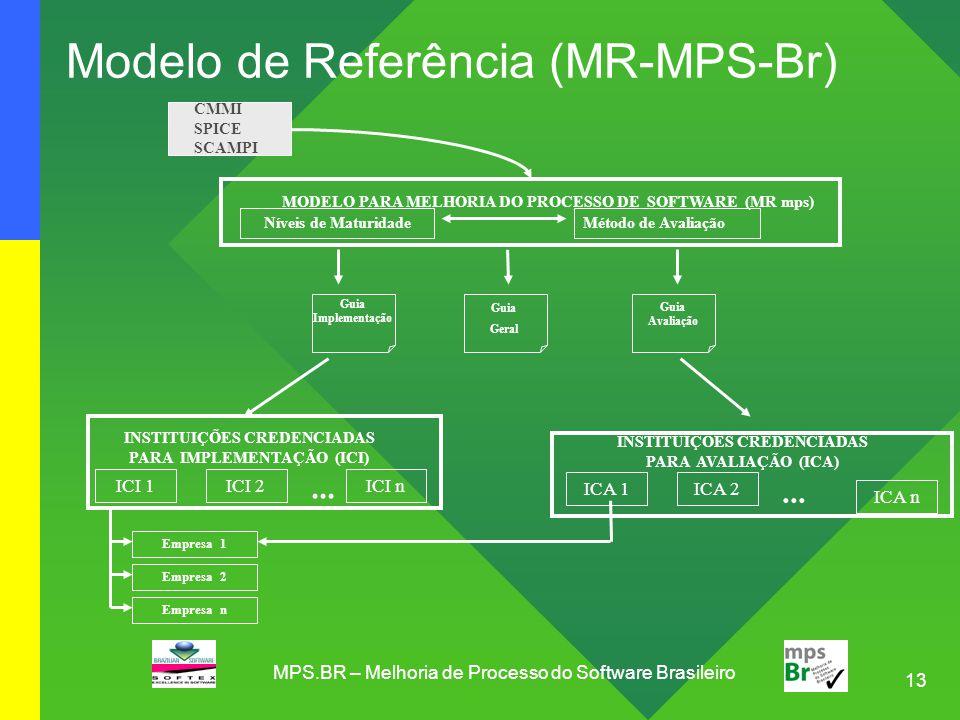 13 MPS.BR – Melhoria de Processo do Software Brasileiro Modelo de Referência (MR-MPS-Br) Níveis de MaturidadeMétodo de Avaliação MODELO PARA MELHORIA