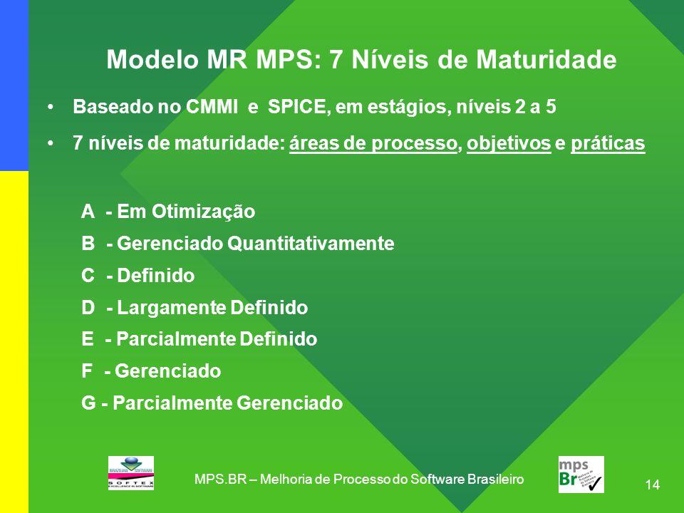 14 Modelo MR MPS: 7 Níveis de Maturidade Baseado no CMMI e SPICE, em estágios, níveis 2 a 5 7 níveis de maturidade: áreas de processo, objetivos e prá