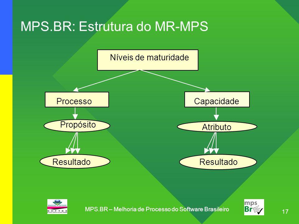 17 MPS.BR: Estrutura do MR-MPS Níveis de maturidade Capacidade Resultado Processo Propósito Resultado Atributo MPS.BR – Melhoria de Processo do Softwa