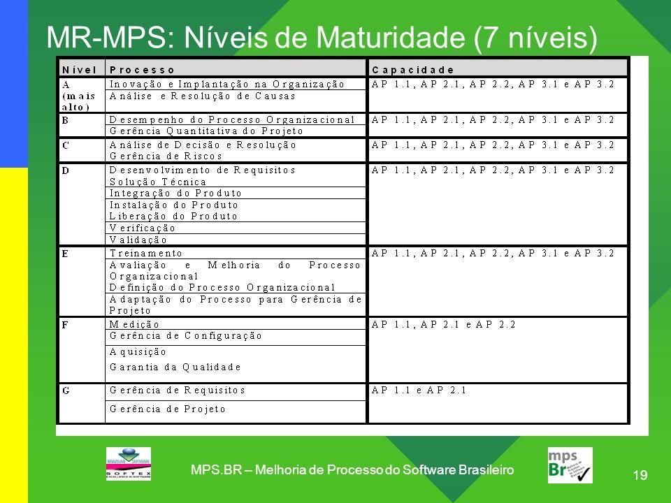 19 MR-MPS: Níveis de Maturidade (7 níveis) MPS.BR – Melhoria de Processo do Software Brasileiro