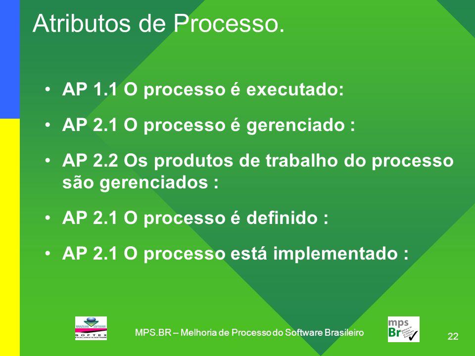 22 Atributos de Processo. AP 1.1 O processo é executado: AP 2.1 O processo é gerenciado : AP 2.2 Os produtos de trabalho do processo são gerenciados :