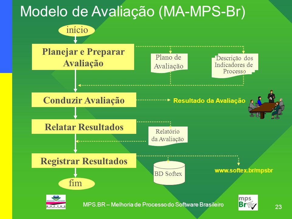 23 MPS.BR – Melhoria de Processo do Software Brasileiro Modelo de Avaliação (MA-MPS-Br) Planejar e Preparar Avaliação Conduzir Avaliação Relatar Resul