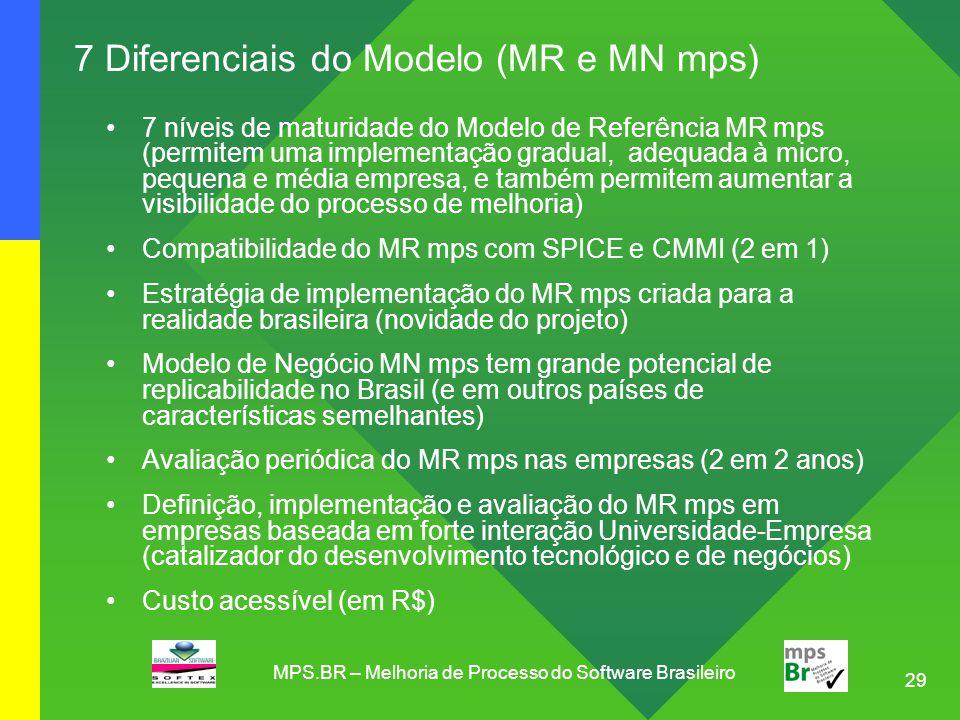 29 7 Diferenciais do Modelo (MR e MN mps) 7 níveis de maturidade do Modelo de Referência MR mps (permitem uma implementação gradual, adequada à micro,