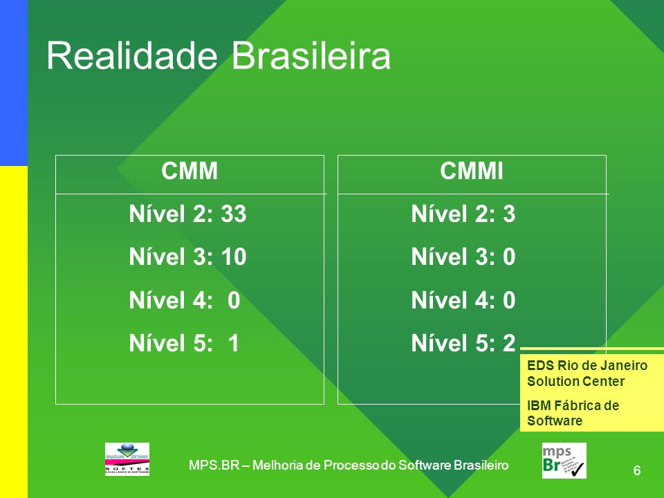 7 Comparação da Maturidade do Processo de Software No Brasil, as empresas locais favoreceram a ISO 9000, 123 empresas certificadas até o ano de 2003 Até 2003, na Índia 32 empresas atingiram o nível 5 do CMM, no qual a China tinha 1 empresa e o Brasil nenhuma [Em relação ao CMM], como um todo, a maioria das empresas chinesas e brasileiras não está em um nível suficientemente alto de maturidade do processo para competir com as empresas indianas Ref: Slicing the Knowledge-based Economy in Brazil, China and India: a tale of 3 software industries [MIT, 2003] MPS.BR – Melhoria de Processo do Software Brasileiro