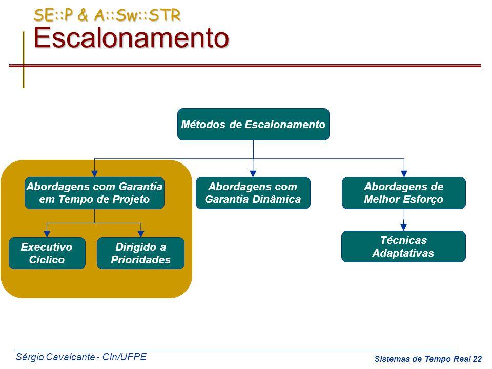 Sérgio Cavalcante - CIn/UFPE Sistemas de Tempo Real 22 Abordagens de Melhor Esforço Abordagens com Garantia em Tempo de Projeto Executivo Cíclico Diri