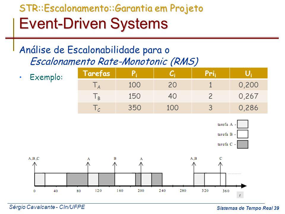 Sérgio Cavalcante - CIn/UFPE Sistemas de Tempo Real 39 STR::Escalonamento::Garantia em Projeto Event-Driven Systems Análise de Escalonabilidade para o