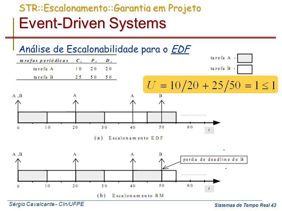 Sérgio Cavalcante - CIn/UFPE Sistemas de Tempo Real 43 STR::Escalonamento::Garantia em Projeto Event-Driven Systems Análise de Escalonabilidade para o