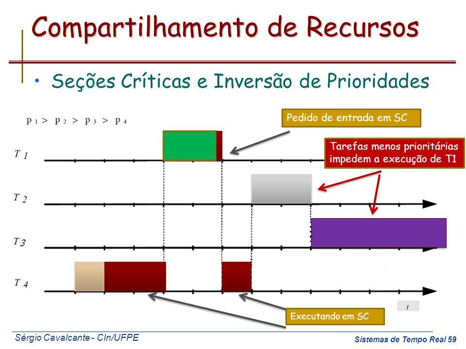 Sérgio Cavalcante - CIn/UFPE Sistemas de Tempo Real 59 Compartilhamento de Recursos Seções Críticas e Inversão de Prioridades Executando em SC Pedido
