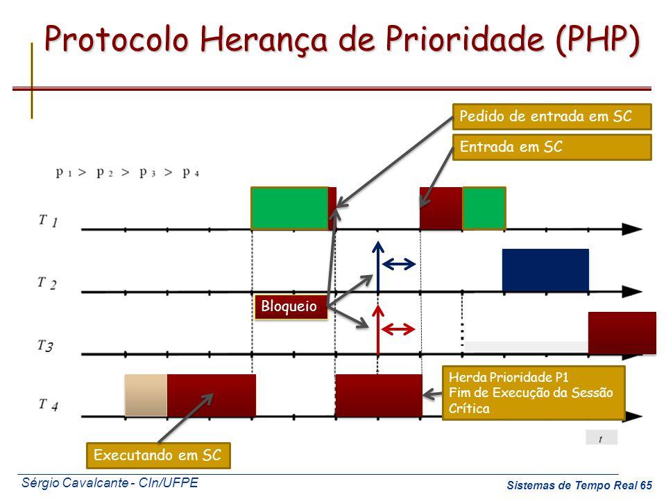 Sérgio Cavalcante - CIn/UFPE Sistemas de Tempo Real 65 Protocolo Herança de Prioridade (PHP) Executando em SC Pedido de entrada em SC Herda Prioridade