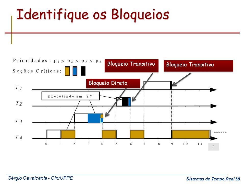 Sérgio Cavalcante - CIn/UFPE Sistemas de Tempo Real 68 Identifique os Bloqueios Bloqueio Transitivo Bloqueio Direto Bloqueio Transitivo 2