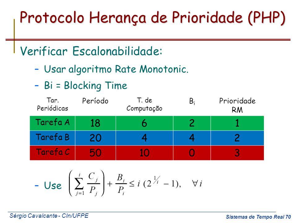 Sérgio Cavalcante - CIn/UFPE Sistemas de Tempo Real 70 Protocolo Herança de Prioridade (PHP) Tar. Periódicas Período T. de Computação BiBi Prioridade