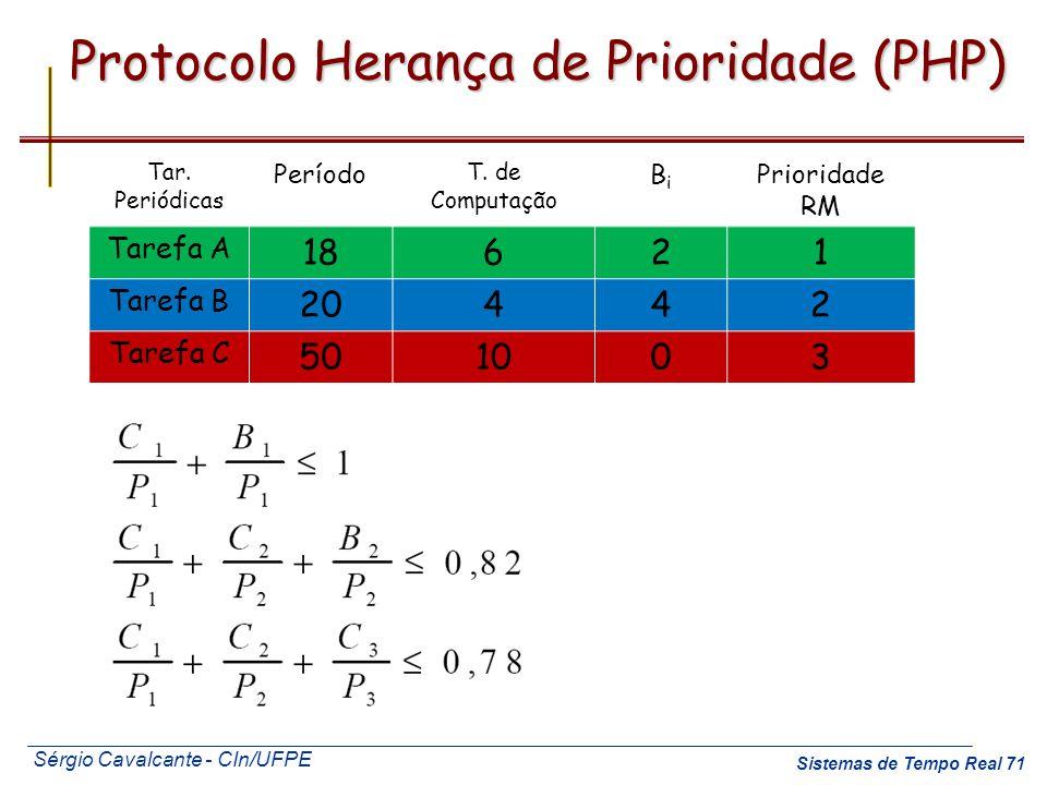 Sérgio Cavalcante - CIn/UFPE Sistemas de Tempo Real 71 Protocolo Herança de Prioridade (PHP) Tar. Periódicas Período T. de Computação BiBi Prioridade
