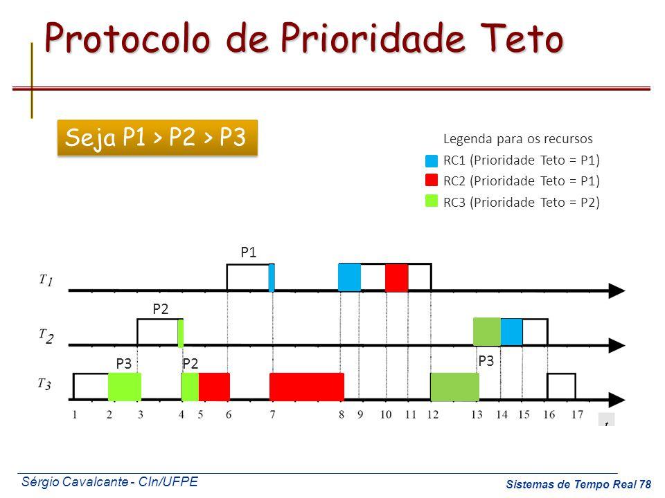 Sérgio Cavalcante - CIn/UFPE Sistemas de Tempo Real 78 Protocolo de Prioridade Teto Legenda para os recursos RC1 (Prioridade Teto = P1) RC2 (Prioridad