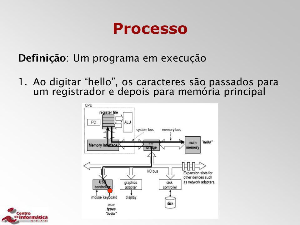 """Processo Definição: Um programa em execução 1.Ao digitar """"hello"""", os caracteres são passados para um registrador e depois para memória principal"""