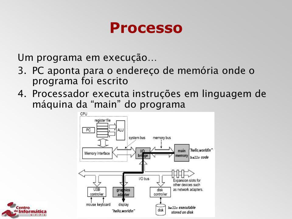 Processo Um programa em execução… 3.PC aponta para o endereço de memória onde o programa foi escrito 4.Processador executa instruções em linguagem de