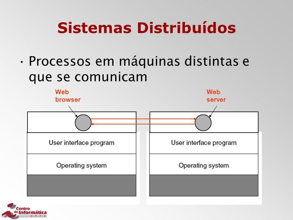 Sistemas Distribuídos Processos em máquinas distintas e que se comunicam Web browser Web server