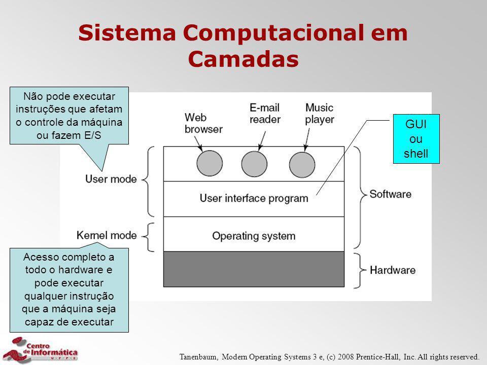 Sistema Computacional em Camadas Acesso completo a todo o hardware e pode executar qualquer instrução que a máquina seja capaz de executar Não pode ex