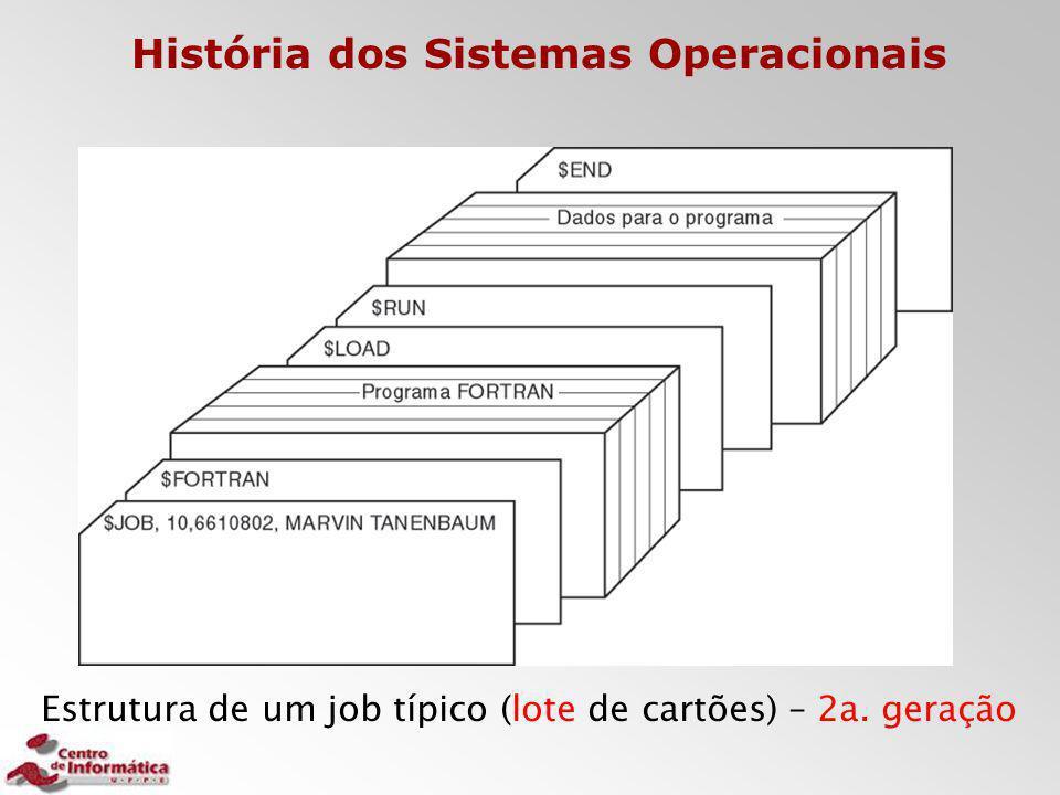 Estrutura de um job típico (lote de cartões) – 2a. geração História dos Sistemas Operacionais