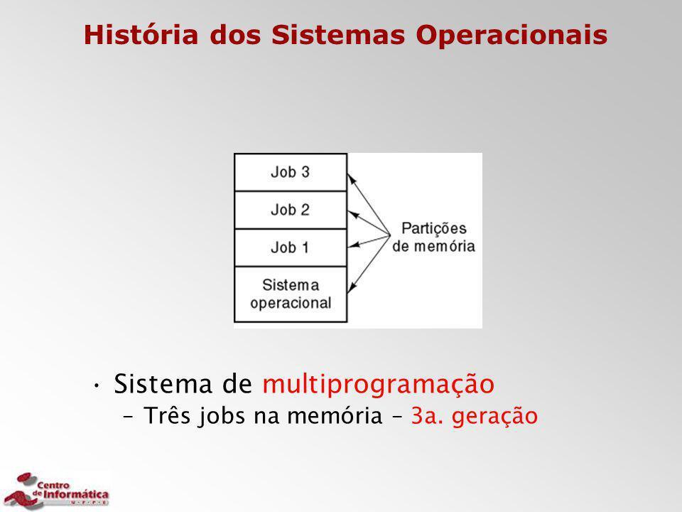 Sistema de multiprogramação –Três jobs na memória – 3a. geração História dos Sistemas Operacionais
