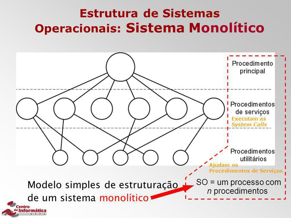 Estrutura de Sistemas Operacionais: Sistema Monolítico Modelo simples de estruturação de um sistema monolítico SO = um processo com n procedimentos Ex
