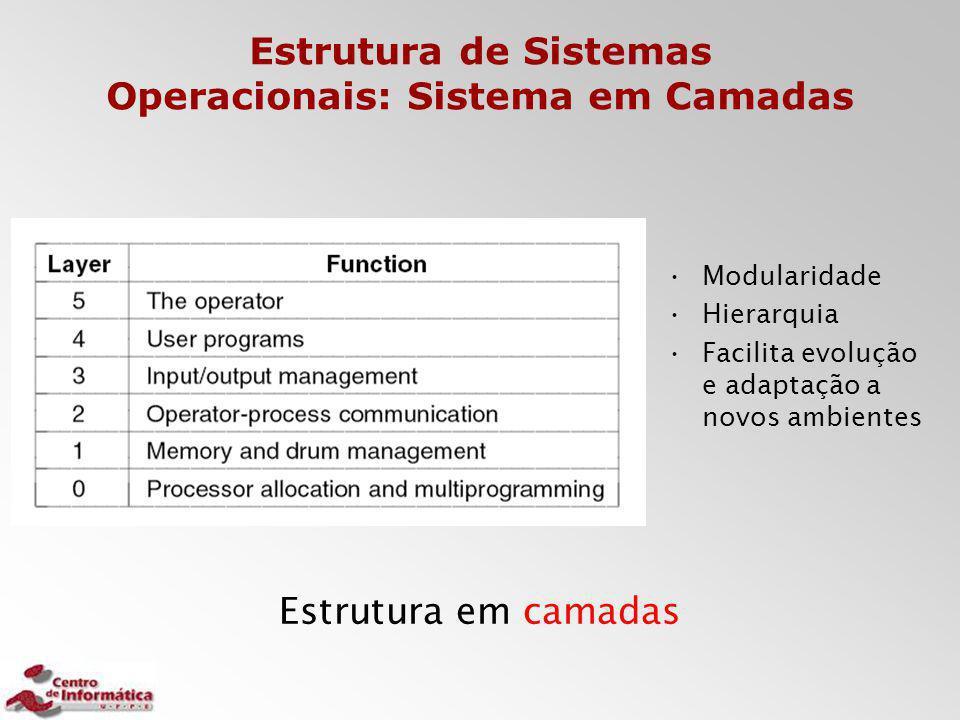 Estrutura de Sistemas Operacionais: Sistema em Camadas Estrutura em camadas Modularidade Hierarquia Facilita evolução e adaptação a novos ambientes
