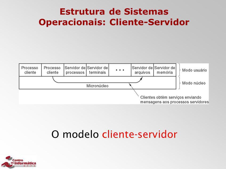 Estrutura de Sistemas Operacionais: Cliente-Servidor O modelo cliente-servidor