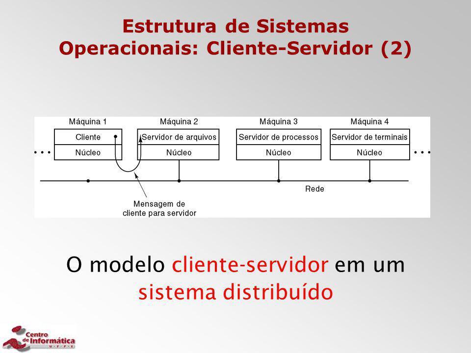 Estrutura de Sistemas Operacionais: Cliente-Servidor (2) O modelo cliente-servidor em um sistema distribuído
