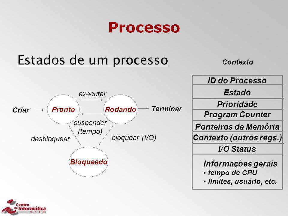Processo Estados de um processo Pronto Rodando Bloqueado Criar Terminar bloquear (I/O) desbloquear ID do Processo Estado Program Counter Ponteiros da