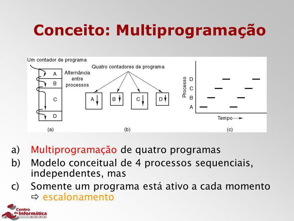 Conceito: Multiprogramação a)Multiprogramação de quatro programas b)Modelo conceitual de 4 processos sequenciais, independentes, mas c)Somente um prog