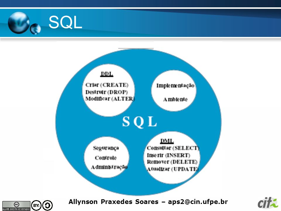 Allynson Praxedes Soares – aps2@cin.ufpe.br SQL Criação de Tabelas –CREATE TABLE ( ) Descrição dos atributos: lista dos atributos com respectivos tipos de dados: smallint, char, money, varchar, integer, decimal, float, real, date, time, timestamp, logical.
